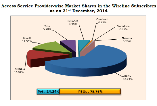 wireline-market-share-december-2014