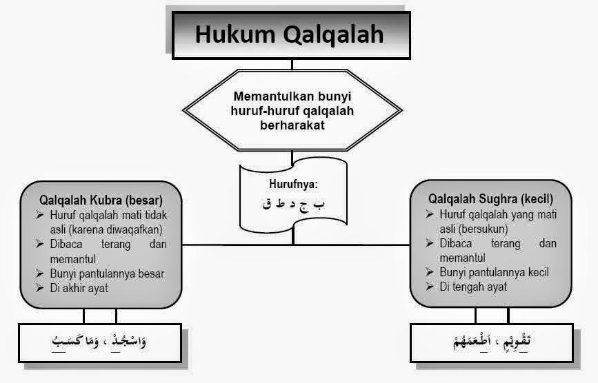 Hukum Bacaan Qolqolah Sugro dan Kubro + Contoh