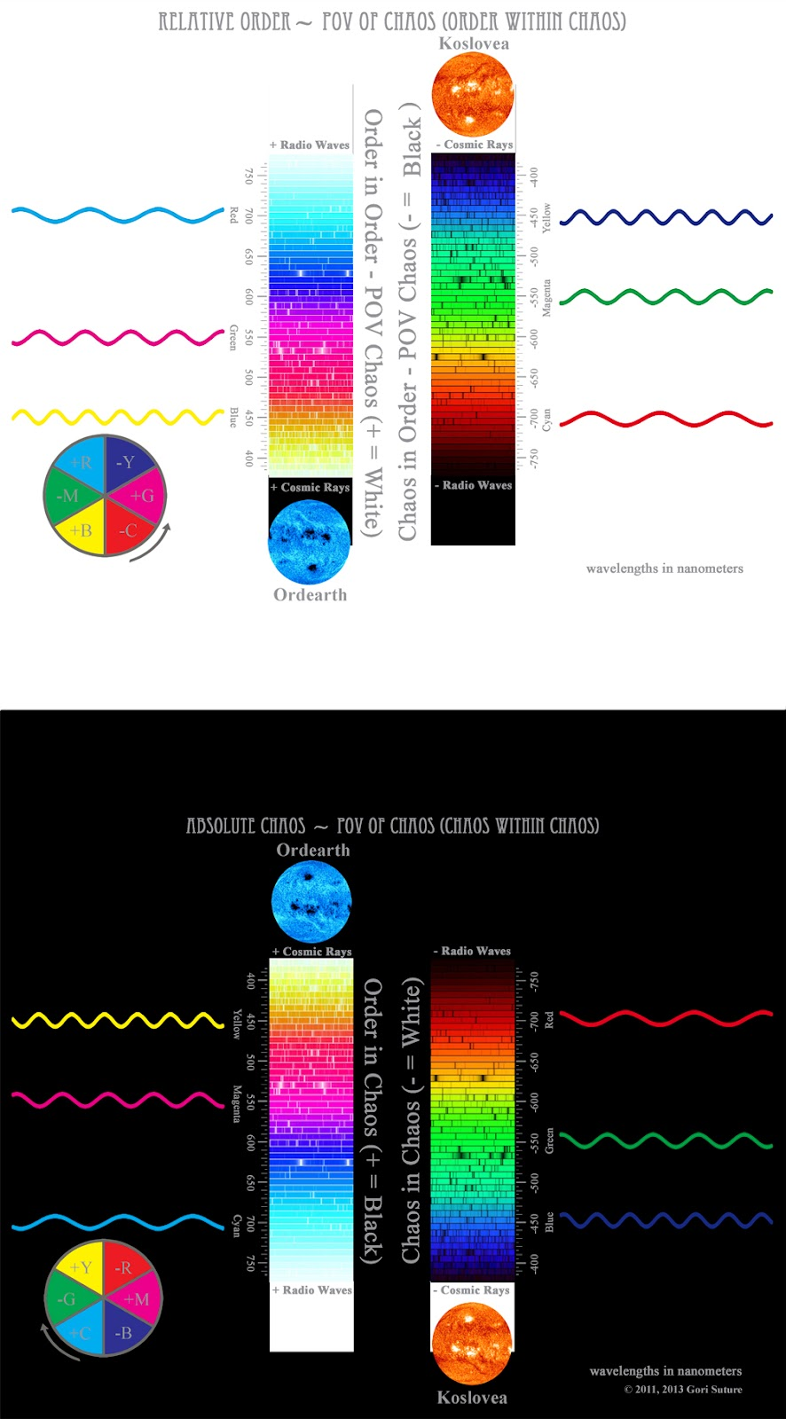 This illustration compares the wavelengths of additive light (CMY), known also as order light or positive light, with the wavelengths of theoretical subtractive light (RGB), known also as chaos light or negative light.  Since this image is from the point of view of an entity made of chaos light, chaos is absolute & order is relative.