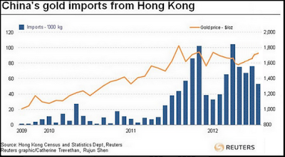 China Gold Imports Hong Kong