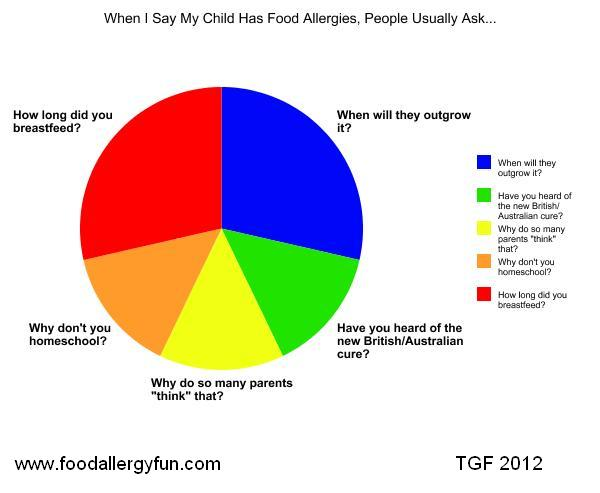 Actual Responses - Food Allergy Fun Graph
