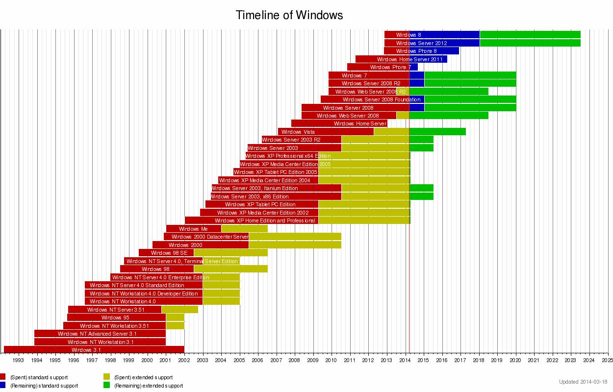 http://upload.wikimedia.org/wikipedia/en/timeline/2bc6bcb010e8a812b00a97c0c9a44a1e.png