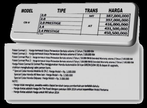 Harga dan Paket Kredit Cermat Mobil Honda All New CR-V