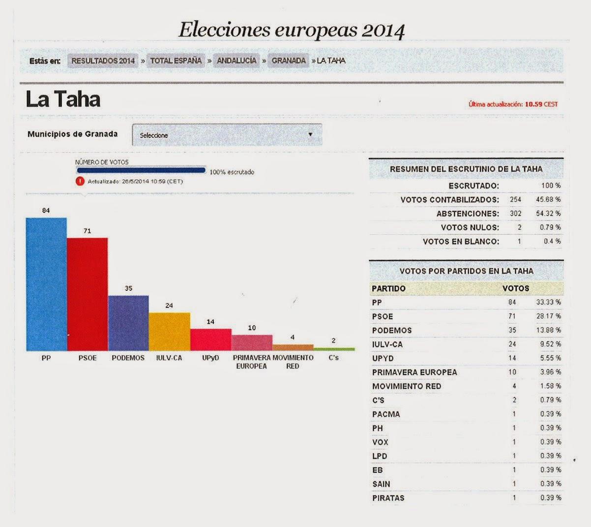 La taha resultados electorales la taha 2014 for Resultados electorales ministerio