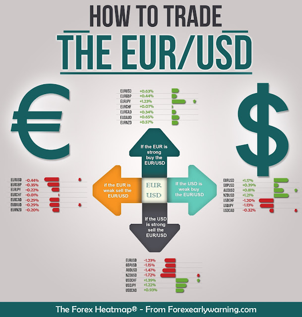 Trade The EUR/USD