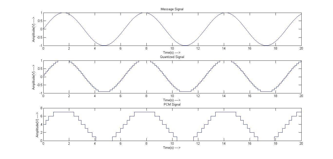 NewLine code: Pulse Code Modulation (Matlab 2012a)