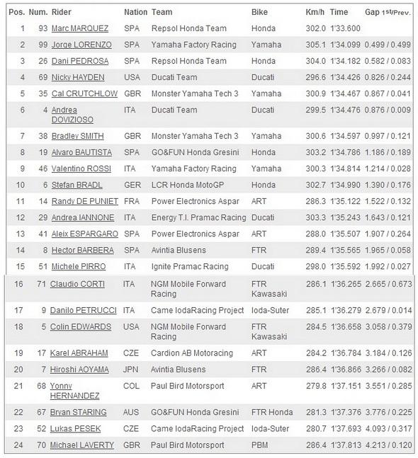 Hasil Free Practice 3 MotoGP Le Mans Prancis 2013