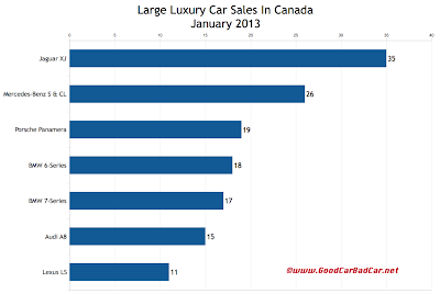 January 2013 Canada large luxury car sales chart