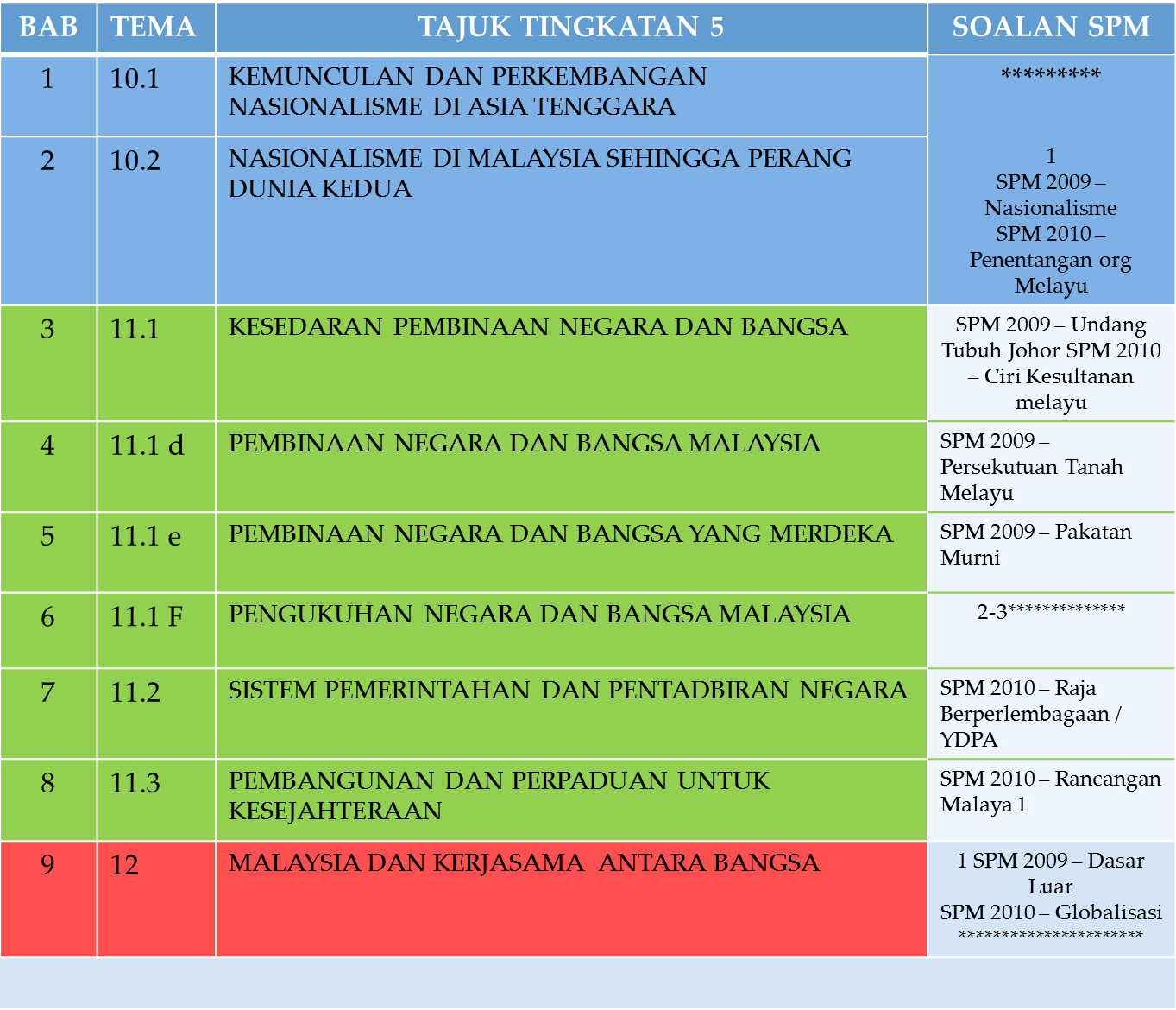 Sejarah Tips for SPM 2011