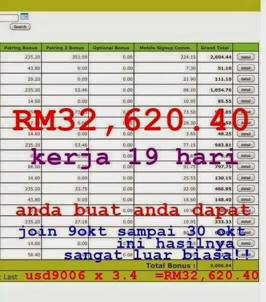19days apprx.) dah pun jana RM 32, 620.40 .