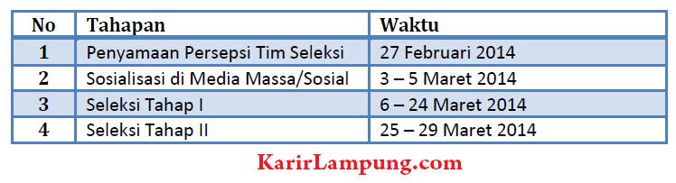 Informasi Penerimaan Guru & Staff Sekolah Global Madani Lampung Tahun 2014
