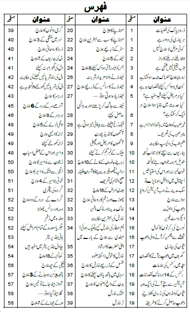 Gharelu Ilaj pdf Urdu book