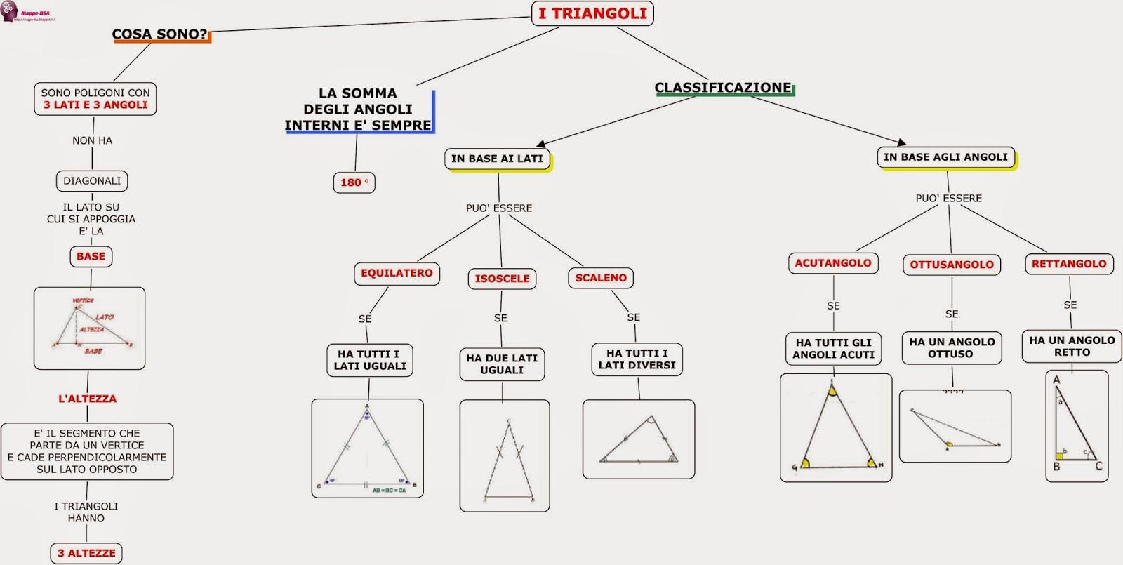 mappa dsa geometria triangoli