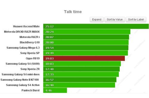 Ottimi risultati: Oppo R819 ha un autonomia di ben 19 ore per le chiamate telefoniche