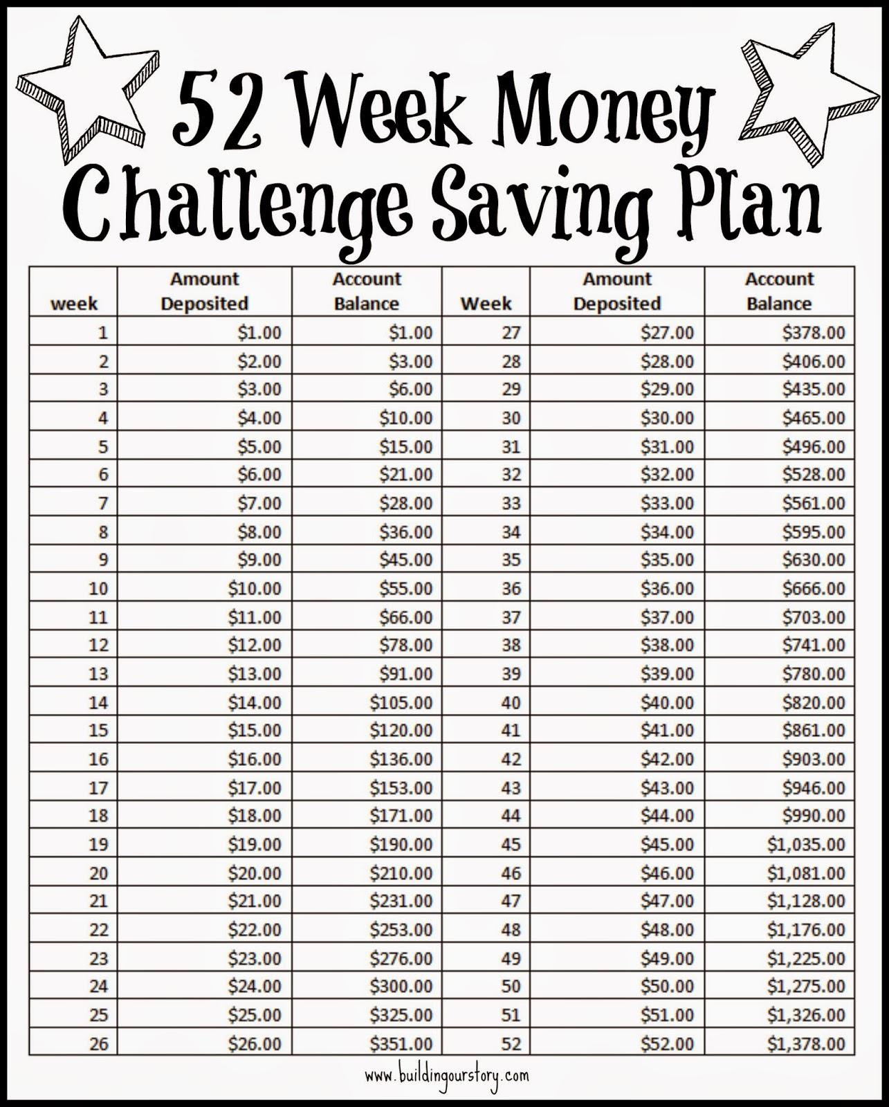 ... Journey.: Let's start 2016 with 52 Week Money Challenge Saving Plan