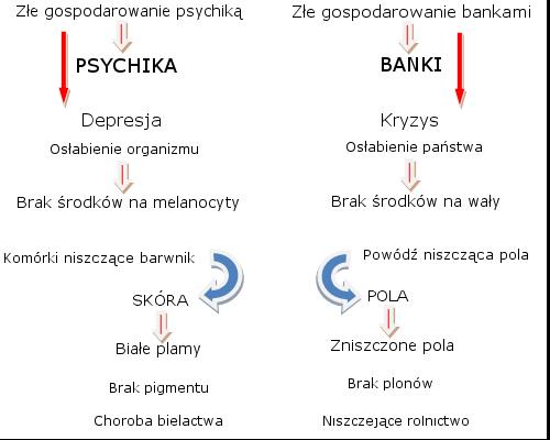 rola depresji w bielactwie