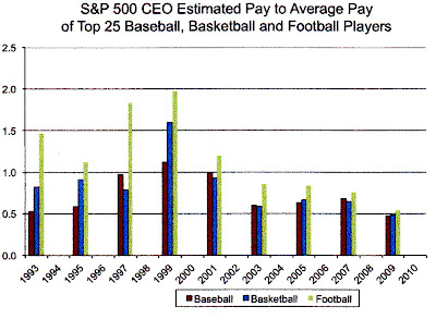 Are ceos overpaid essays