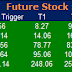 Most active future and option calls ( Pre Market Tips ) for 08 Oct  2015