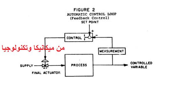 التغير الذي طرأ على النظام وبسببه تحول النظام اليدوي إلى نظام أوتوماتيكي