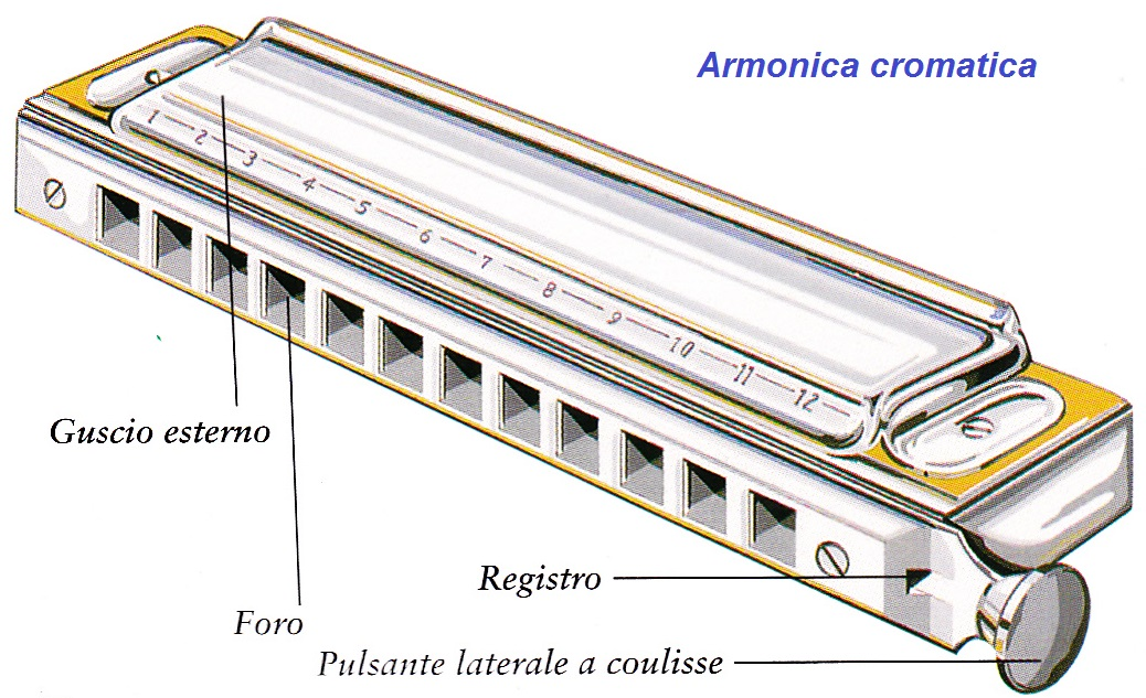 armonica canzoni italiane