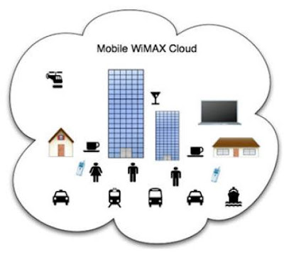 What is Mobile Wimax ?
