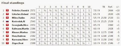 La grille finale du tournoi d'échecs de Berne © Chess & Strategy