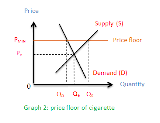 "microeconomics taxes of cigarettes Home economics help blog microeconomics cigarette tax and smoking rates social benefits of tobacco tax one thought on "" cigarette tax and smoking."