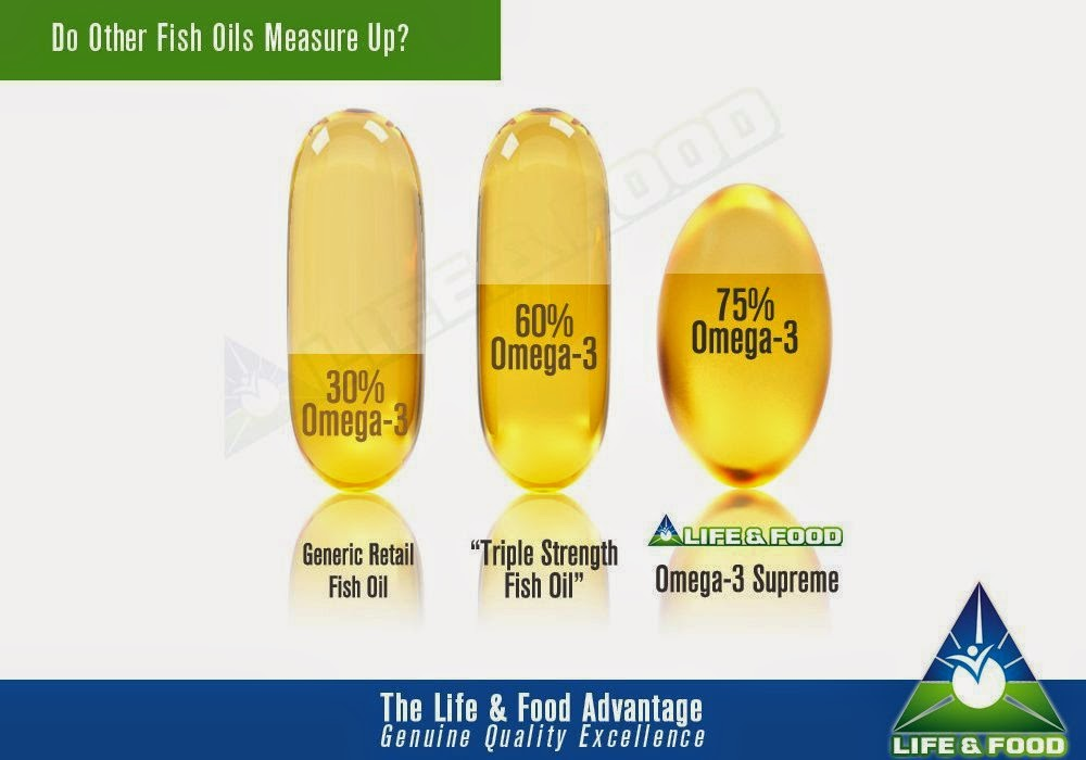 Popular product reviews by amy omega 3 supreme 1400 mg for Omega 3 fish oil reviews
