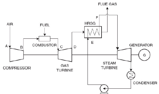 schematic diagram of gas turbine power plant  juanribon, wiring diagram