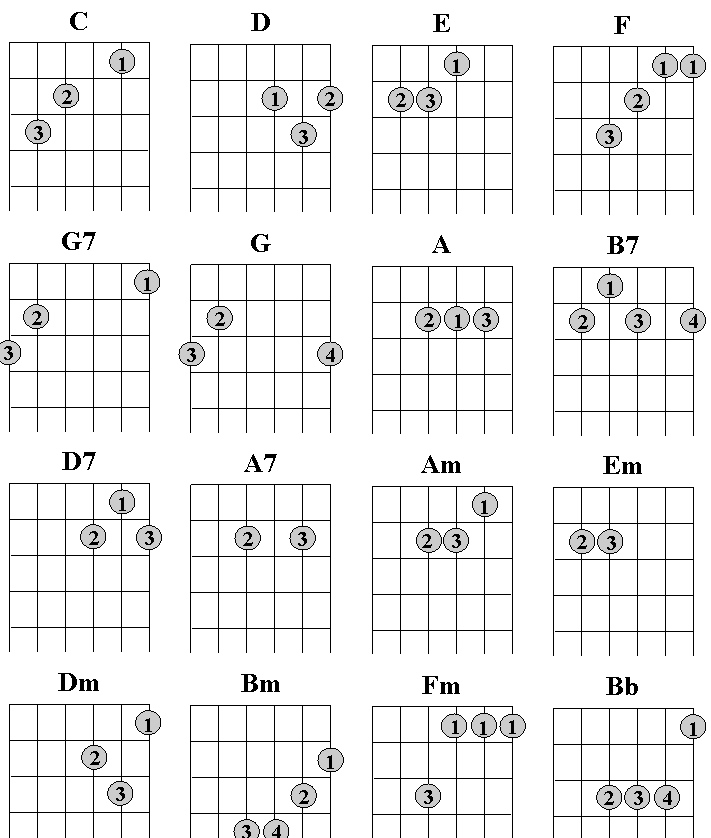 Chord Charts How To Read Guitar Chord Charts How To Read Guitar