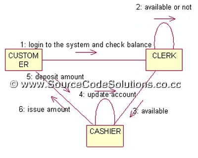 uml diagrams for internet banking system   cs   case tools lab    collaboration diagram