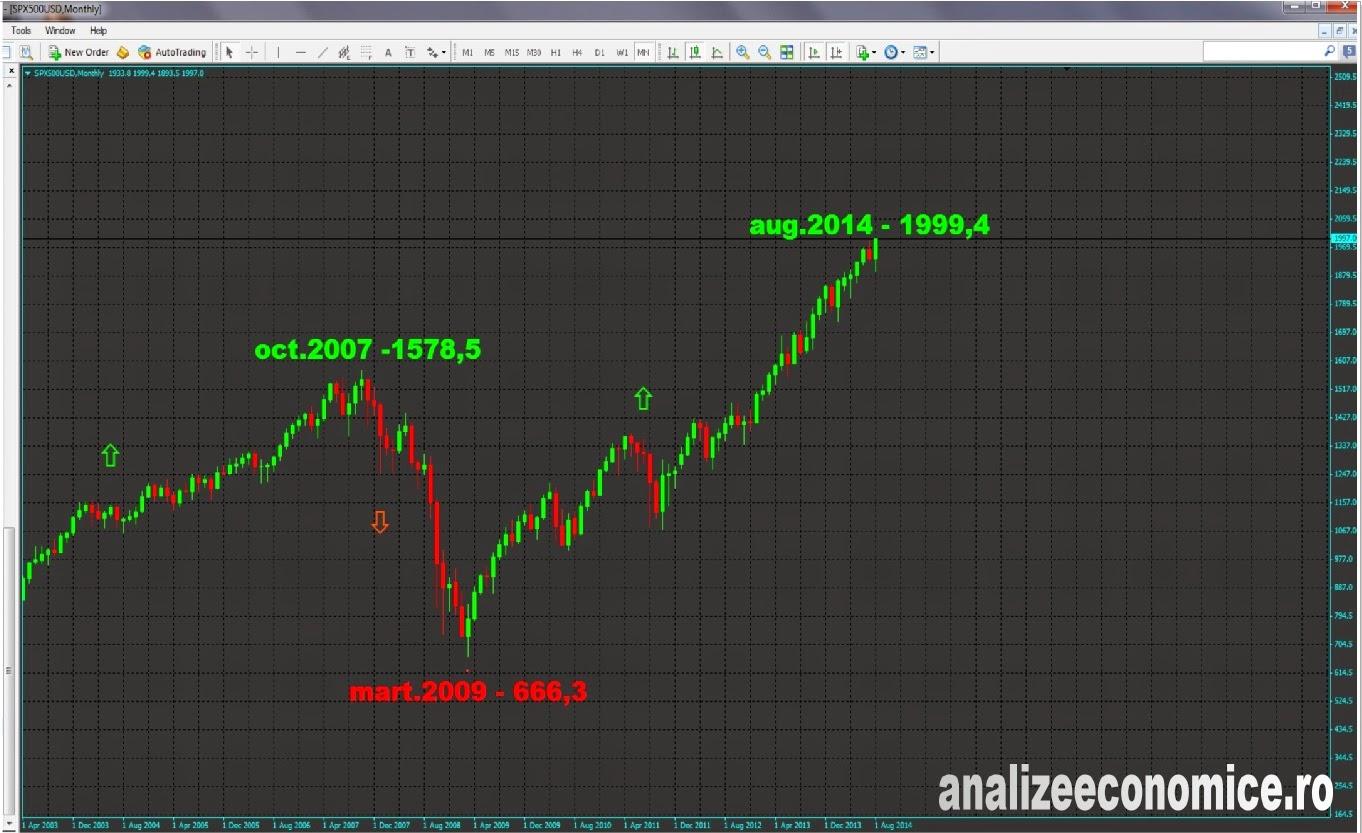 S&P500 - bula speculativă