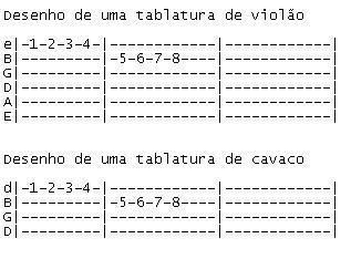 Desenho de cifras de cavaquinho, tablatura, cavaco, partitura, cifras
