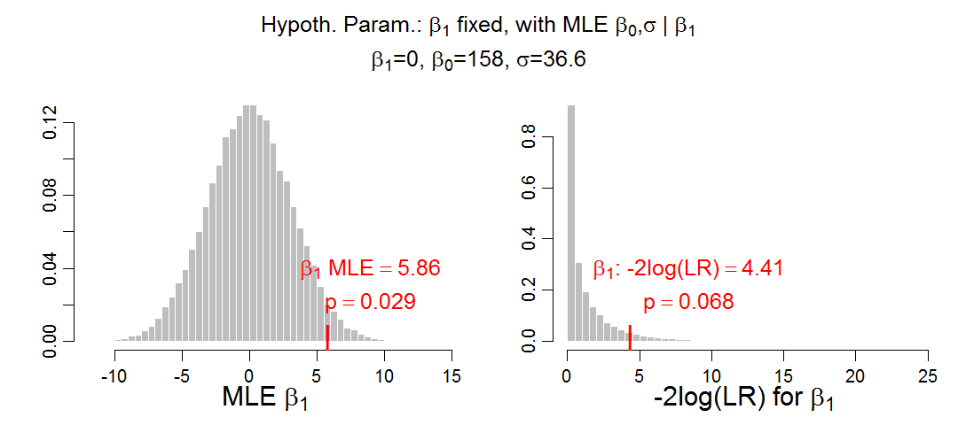 p value from likelihood ratio test is not the same as p value from maximum likelihood estimate