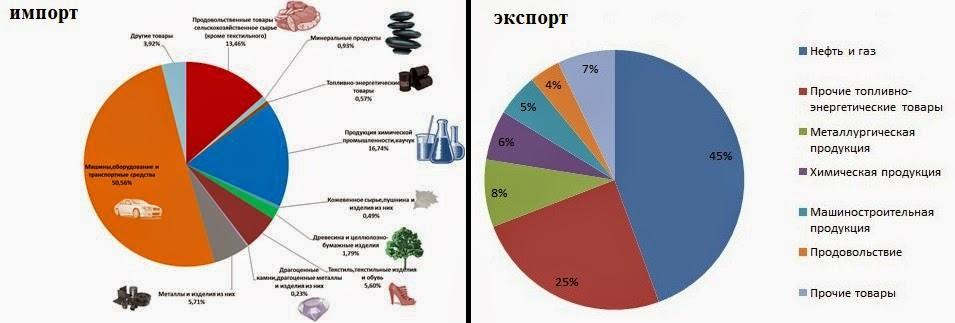 Экспорт и импорт продовольственных товаров в мире реферат  Экспорт товаров оформление экспорта экспорт