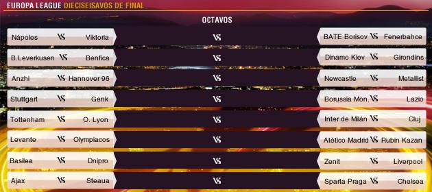 Los Dieciseisavos de Final de la Liga de Europa 2013