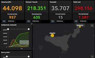 COVID-19 Italia - Monitoraggio 20 Settembre