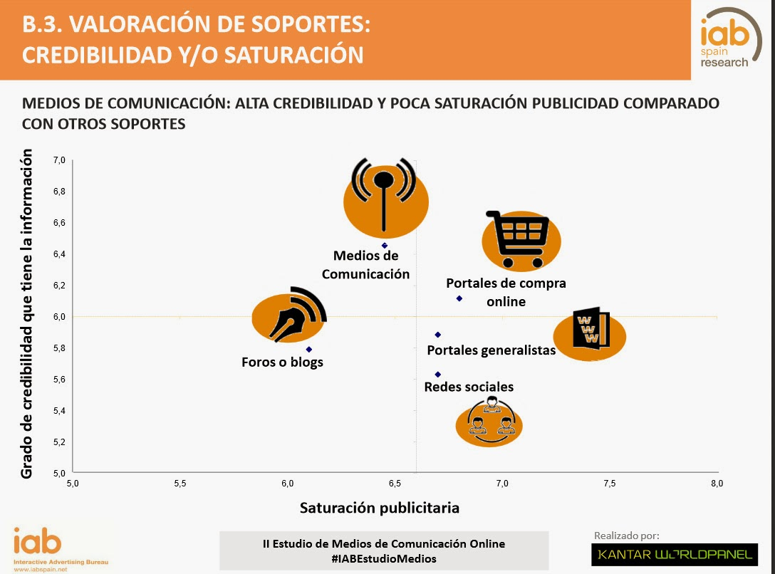 http://www.iabspain.net/wp-content/uploads/downloads/2015/02/Estudio-de-Medios-de-Comunicaci%C3%B3n-2015_Versi%C3%B3nReducida.pdf