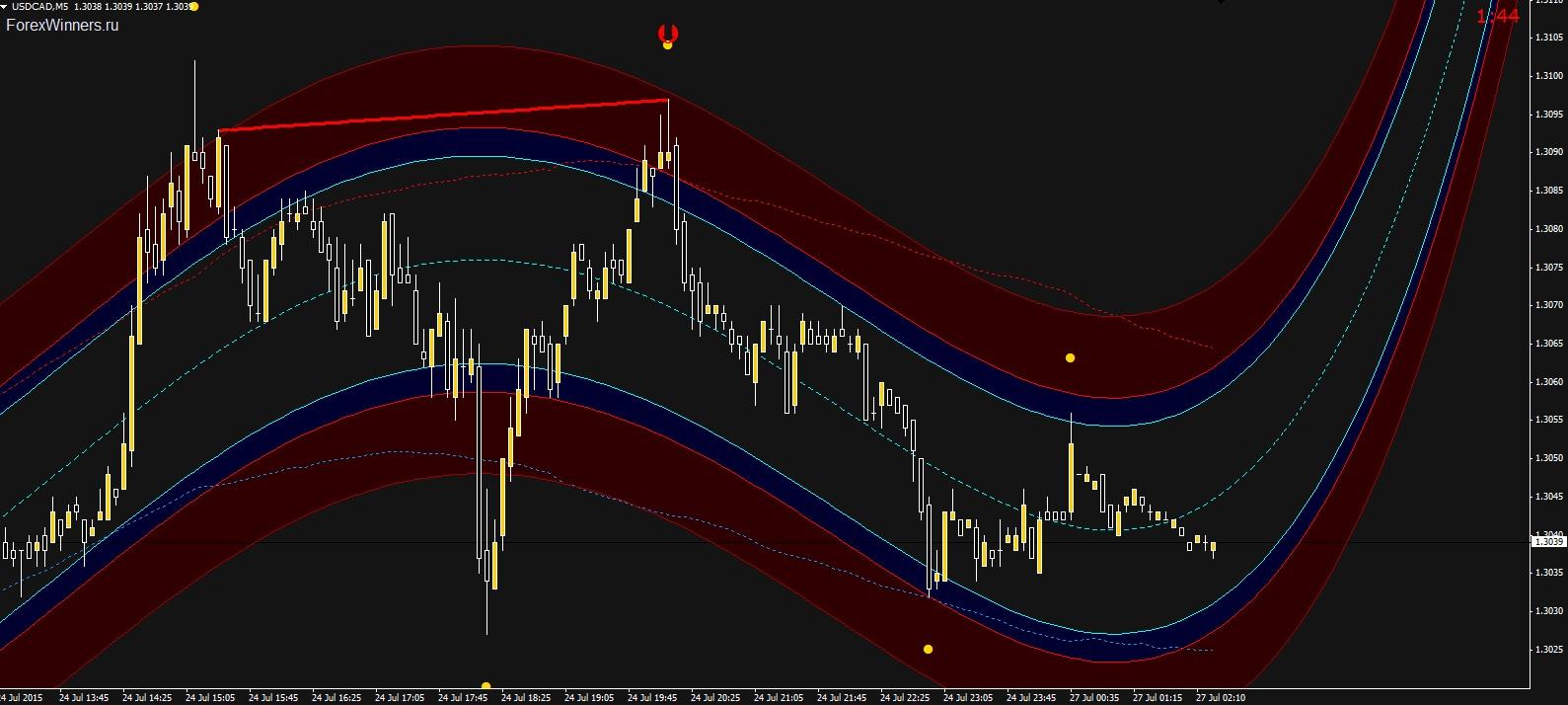 Knox binary options trading