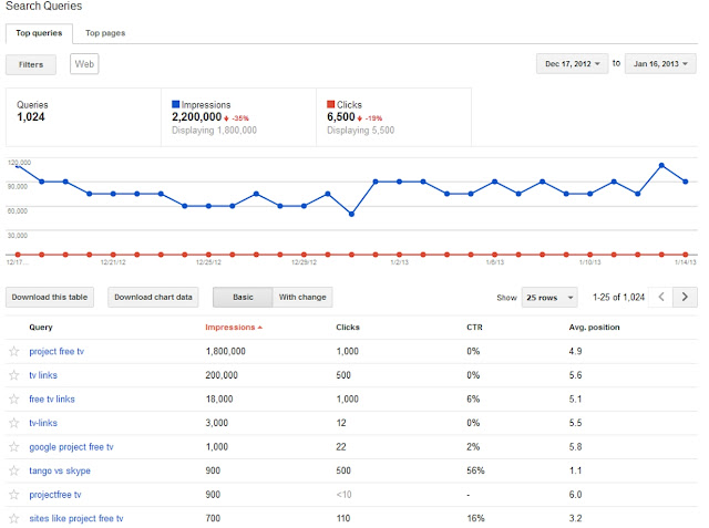 adsense earnings, page impressions, SEO, Query, clicks, CTR