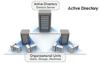 Active directory yandex - f297