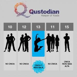ganador concurso Qustodian