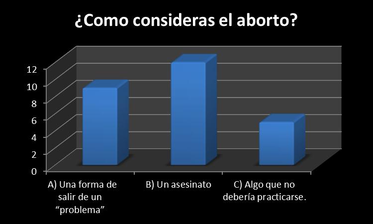 Proyecto de investigación Aborto: Investigación sobre el Aborto.