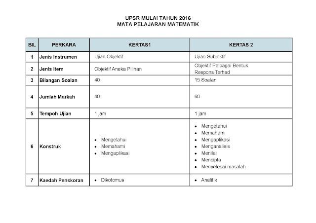 Format Dan Contoh Soalan/Instrumen UPSR 2016
