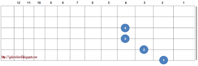 Easy Bm (B Minor) Chord Guitar Finger Position