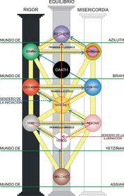 LOS TRES PILARES DEL ARBOL DE LA VIDA... Arbol+de+la+vida+2
