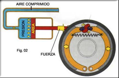 Componentes basicos del sistema de frenos de aire comprimido