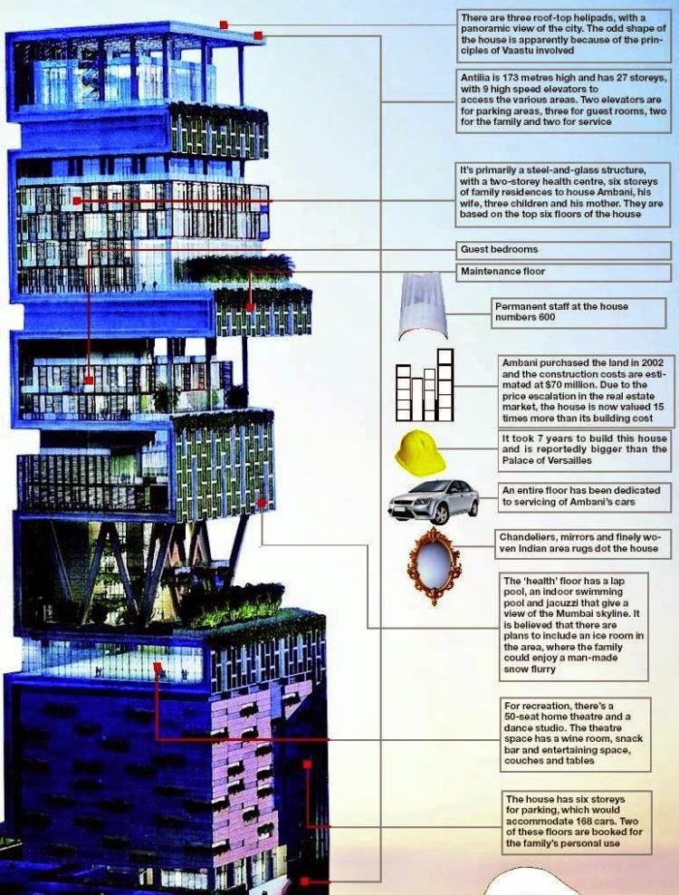 A maior casa do mundo Legenda antilia