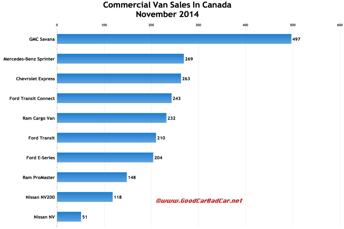 Canada commercial van sales chart November 2014