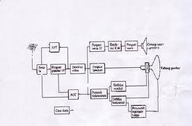 blog diagram sistem penerima televisi